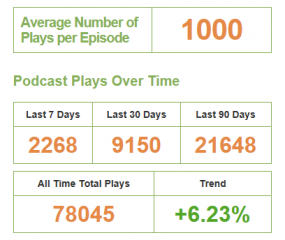Post image for 1,000 plays per episode for the Cleaning 4 Profit Podcast!